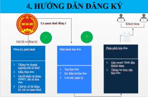 Hướng dẫn đăng ký sử dụng hóa đơn điện tử 8