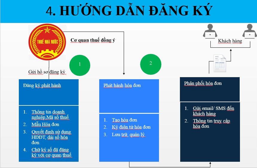 Hướng dẫn đăng ký sử dụng hóa đơn điện tử 1